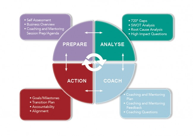 PREPARE ANALYSE ACTION COACH