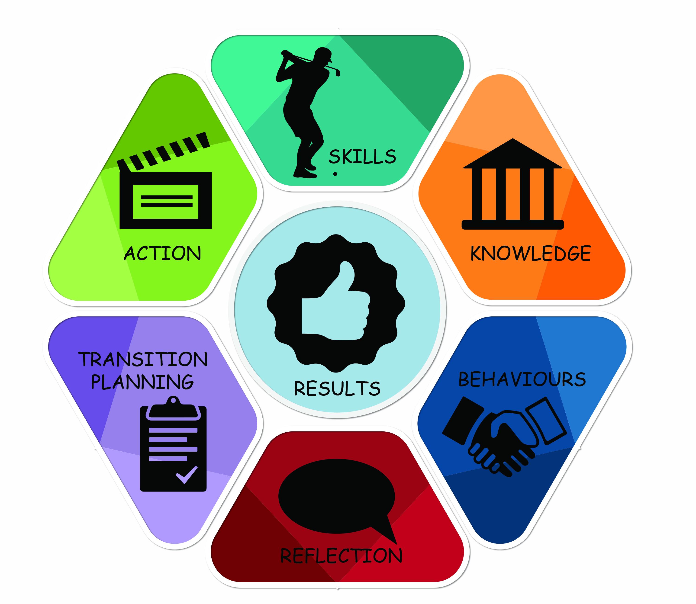 Coaching: BMC CoachME© Model